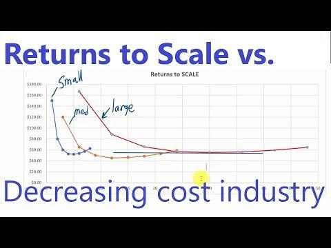 decreasing cost industry