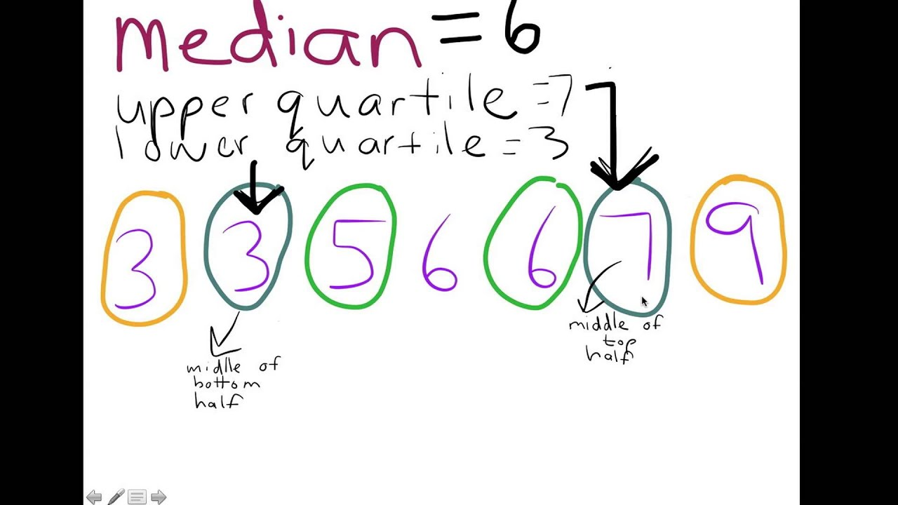 Calculating Median, Upper Quartile, Lower Quartile & Range