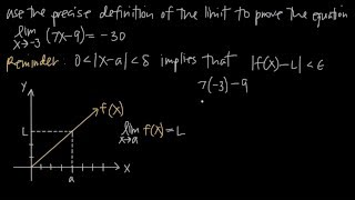 The precise definition of the limit EXPLAINED! (KristaKingMath)
