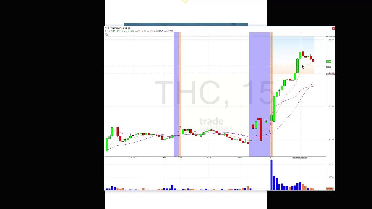 Trade Ideas Live Trading Room Recap May 1, 2018 - YouTube