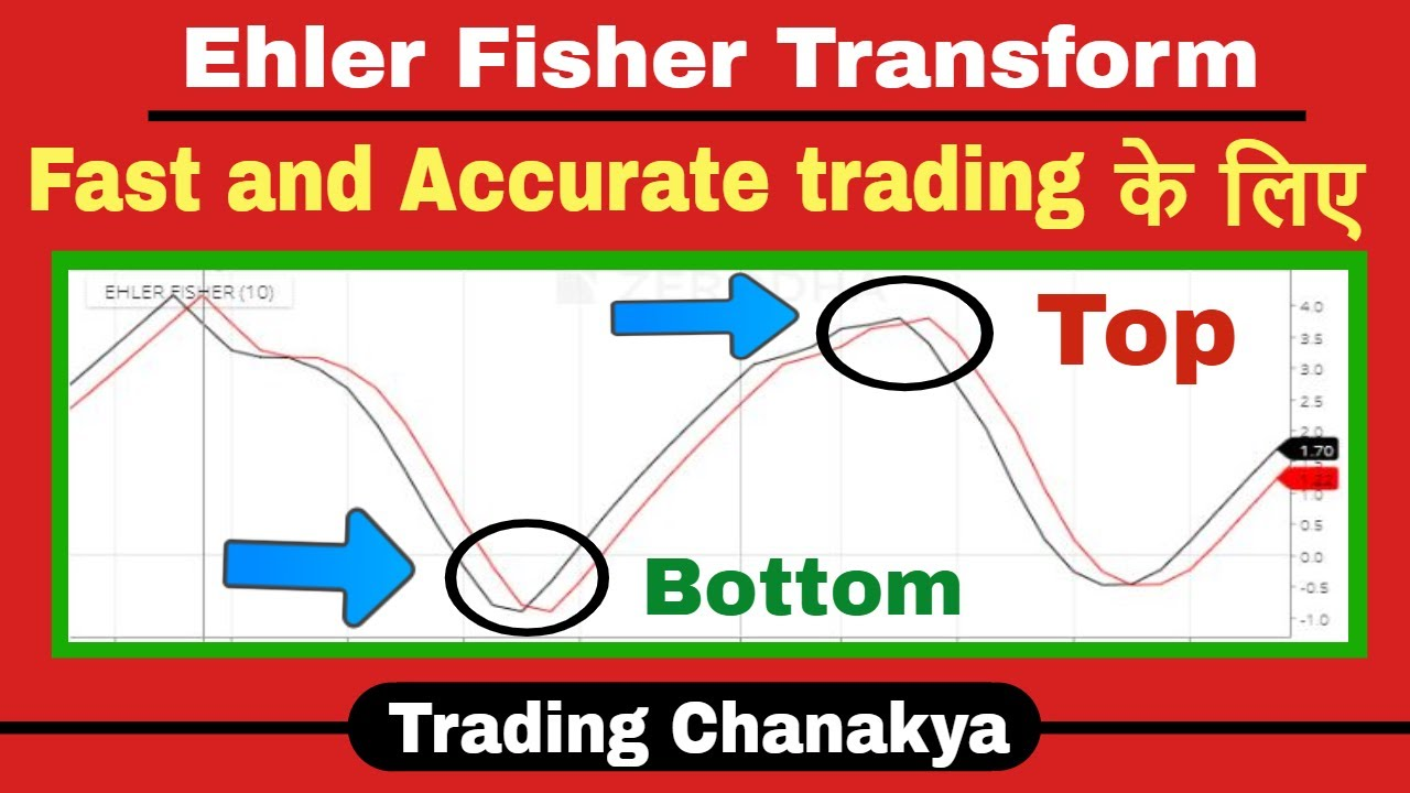 Fast And Accurate Trading With Ehler Fisher Transform Indicator