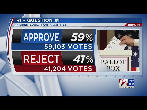 RI voters approve $400 million in funding for projects