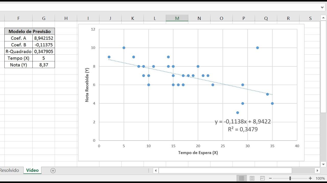 diagrama de dispers u00e3o  ferramenta da qualidade   teoria   exemplo no excel