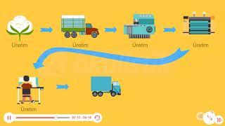 Okulistik - 5. Sınıf - Sosyal Bilgiler - Üretim, Dağıtım ve Tüketim Ağı