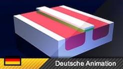 MOSFET (Transistor) - Aufbau und Funktionsweise (Animation)
