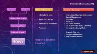 International Business Law (IBL)