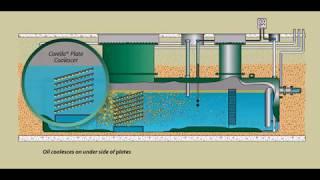Oil/Water Separator Principle
