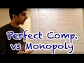 Y2/IB 21) Perfect Competition vs Monopoly with Essay Plan