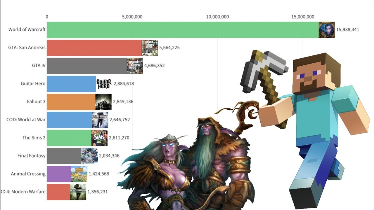 Most Popular Games 2004 2020 Youtube
