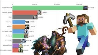 Most popular games (2004 - 2020)