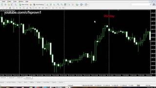 Forex trading without indicators Very easy, very simple !