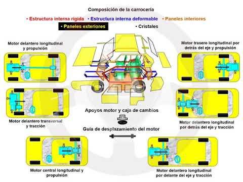 ASÍ FUNCIONA EL AUTOMÓVIL (I) - 1.5 Carrocería (13/23)