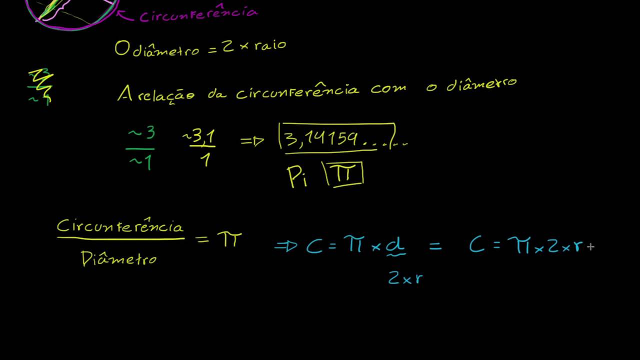 Círculos: Raios, Diâmetro e Circunferência