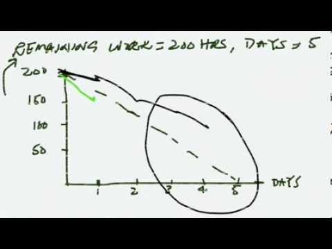 Sprint Burndown chart - how to create Sprint Burndown chart - YouTube