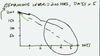 Sprint Burndown chart - how to create Sprint Burndown chart