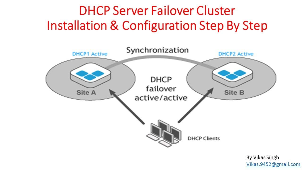 Microsoft DHCP Server Failover Cluster Installation
