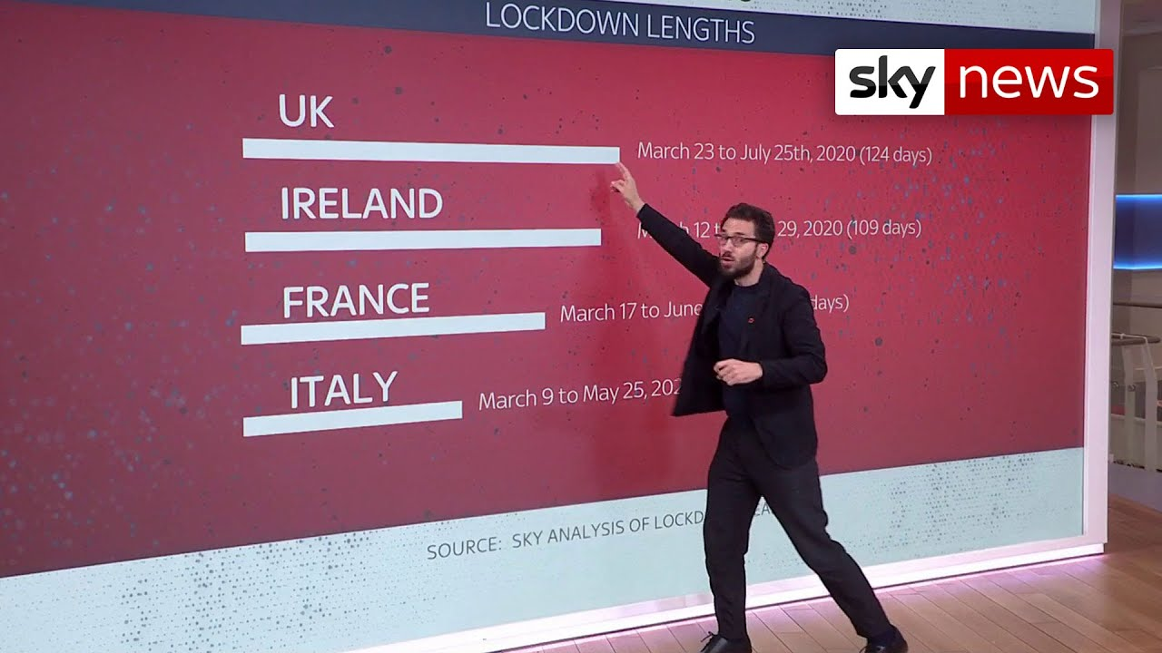 Covid 19 Uk Will Lockdown In England Be Longer Than In Other European Countries Youtube