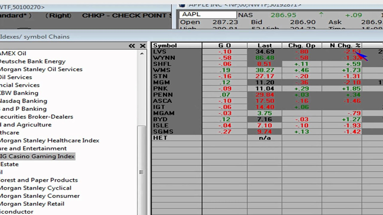 How To Trade Casino Stock Market Commentary Analysis For Wynn Mgm