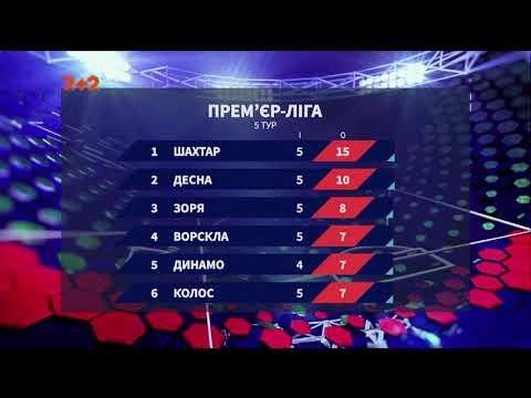ПРОФУТБОЛ: Чемпіонат України: результати 5 туру та анонс наступних матчів