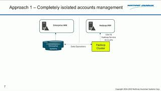 How to Achieve a Self-Service and Secure Multitenant Data Lake in a Large Company