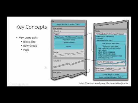 Apache Parquet: Parquet file internals and inspecting Parquet file structure