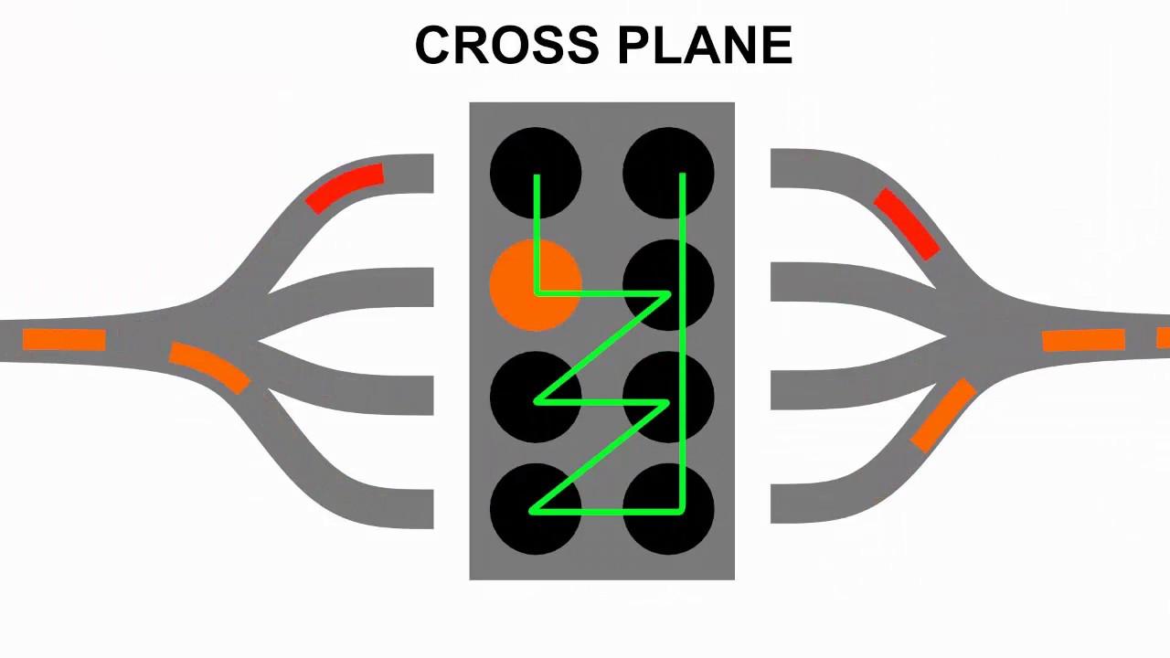 Cross Plane Crankshaft Animation