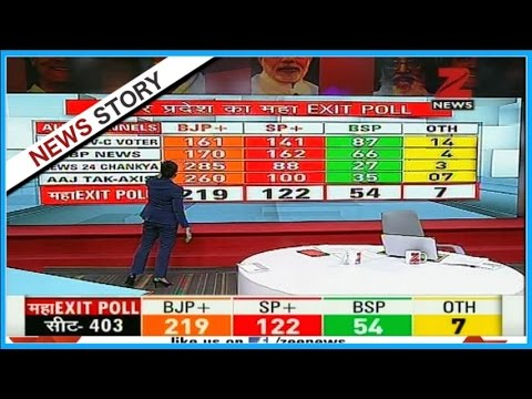 Exit Polls : BJP getting majority seats in 'U.P' and 'Uttarakhand' assembly elections