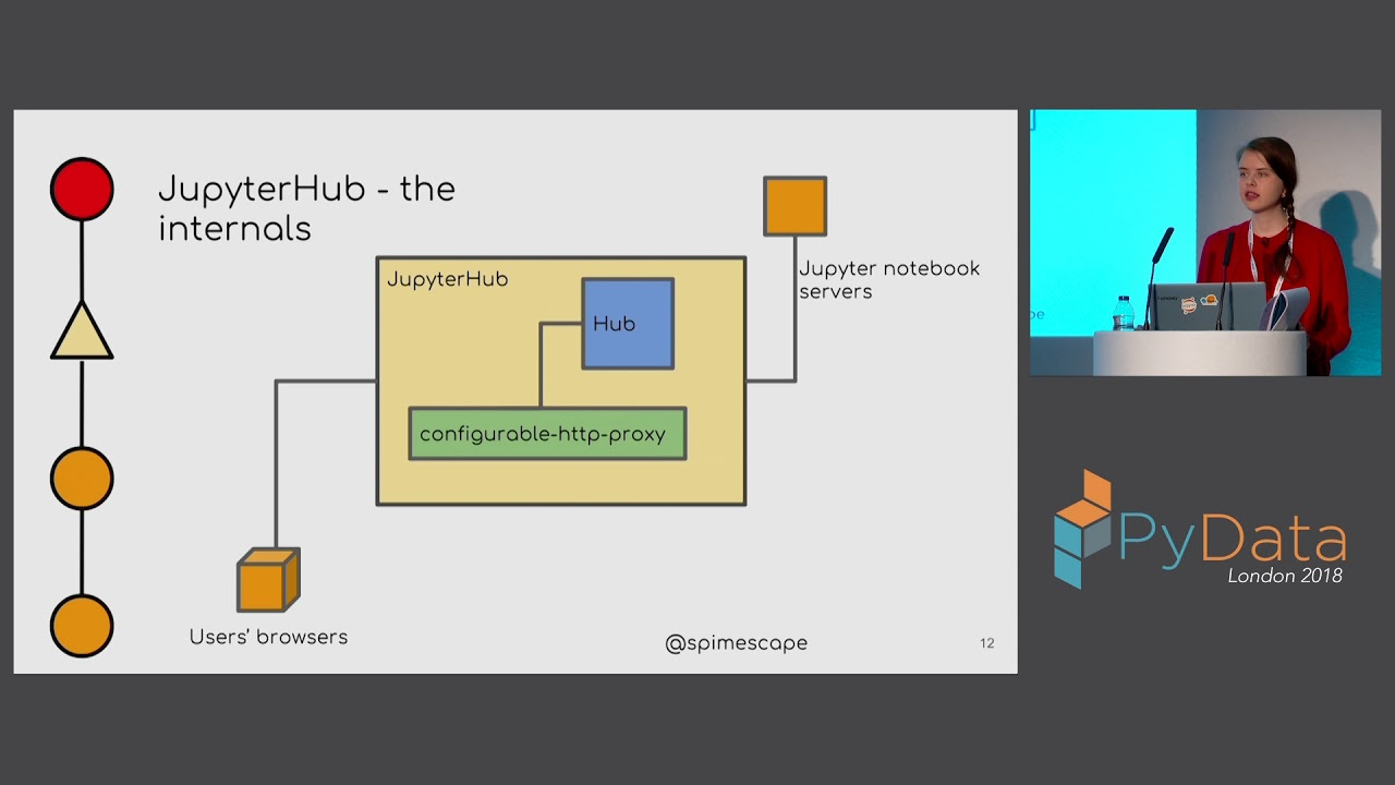 Image from JupyterHub from the Ground Up with Kubernetes