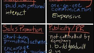 Introduction to Marketing: The Promotional Mix
