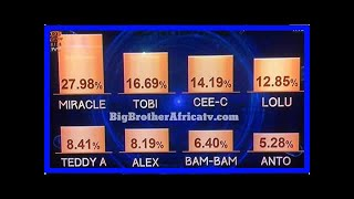 #BBNaija 2018 Week 7 Voting Results Big Brother Naija Double Wahala 2018