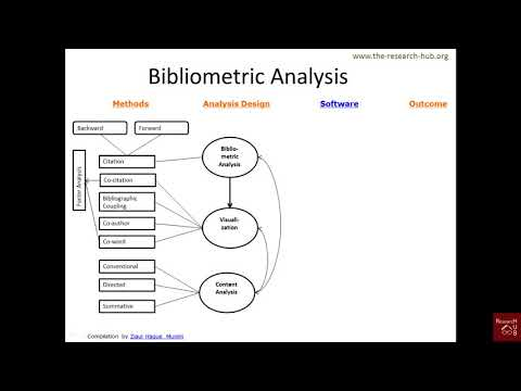 Bibliometric Citation Analysis (3): From method to outcome