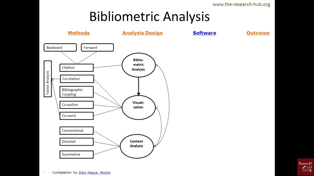 Dissertation on bibliometric analysis