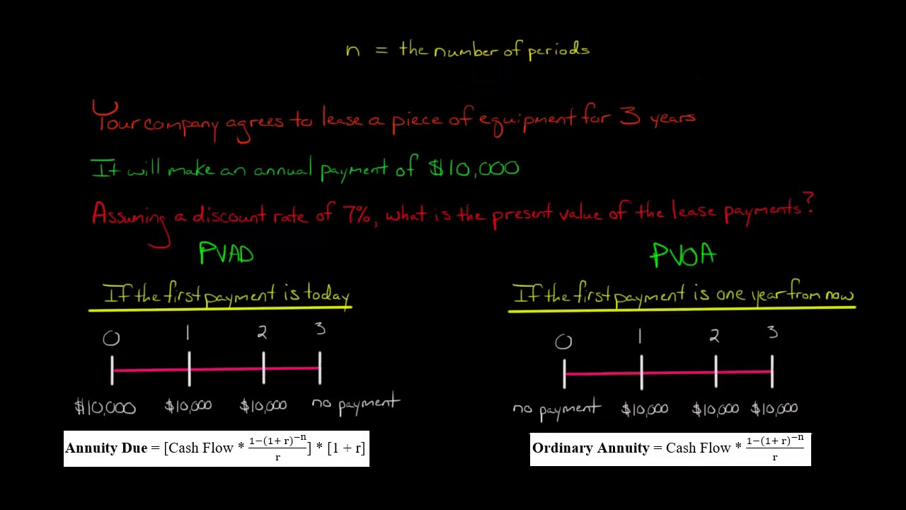 ordinary annuity vs annuity due