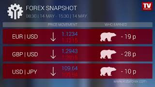 InstaForex tv news: Who earned on Forex 14.05.2019 15:00