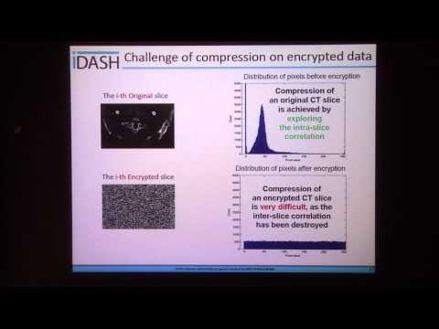 Privacy-Preserving Data Compression