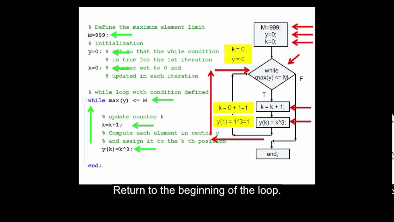 Build a vector using a while loop in MATLAB