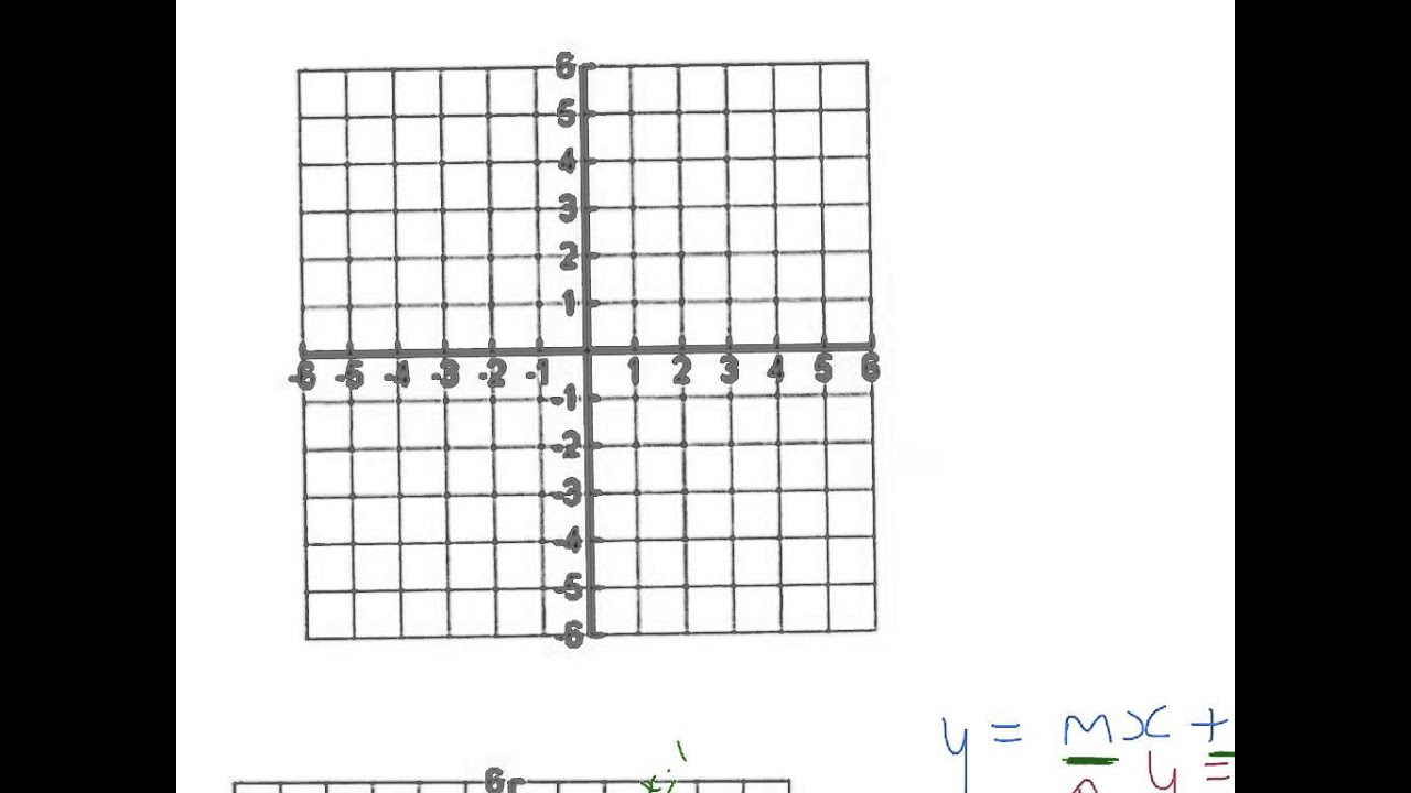 Straight Line Graphs y=mx+c - YouTube