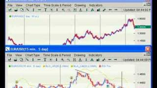Exporting historical forex chart data - signals