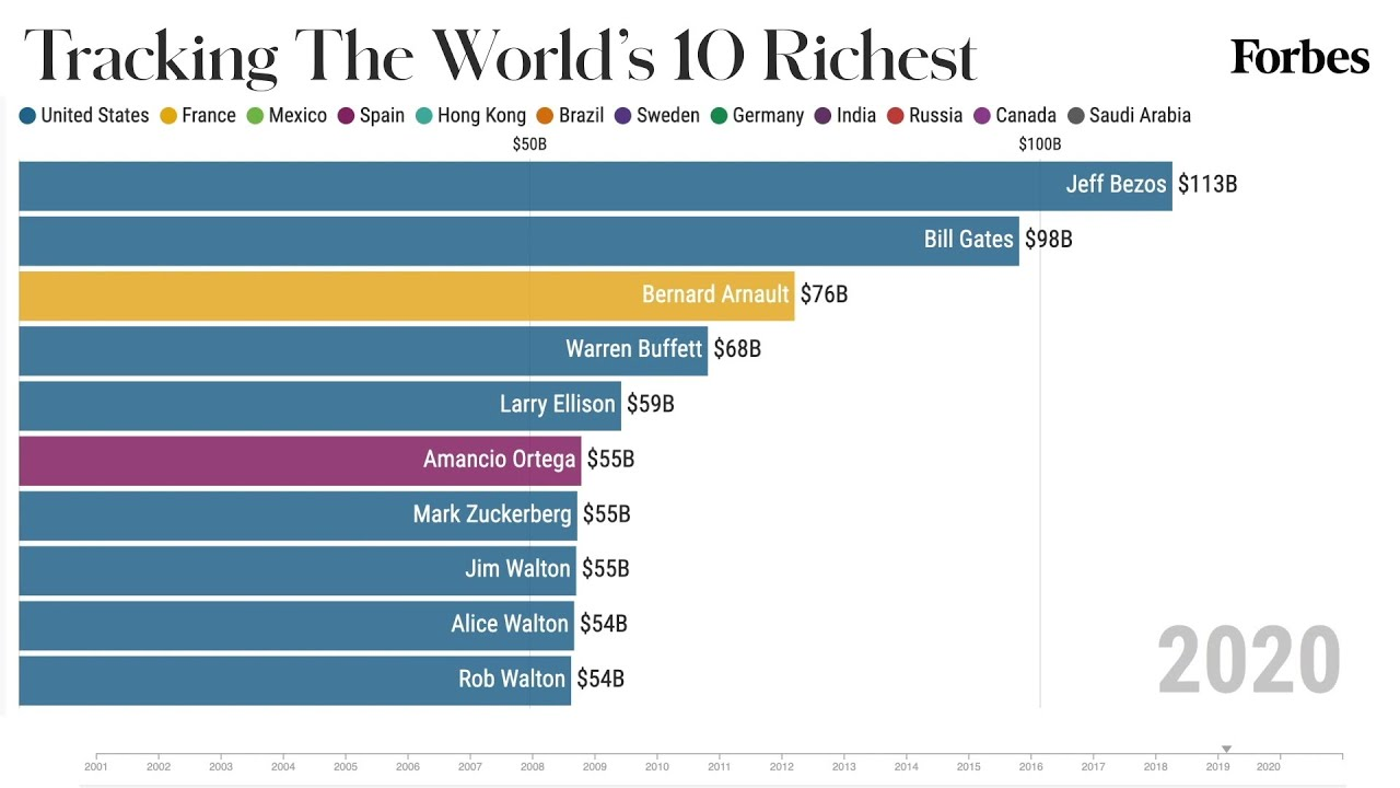 world s 10 richest people from 2001 2020 forbes youtube world s 10 richest people from 2001 2020 forbes
