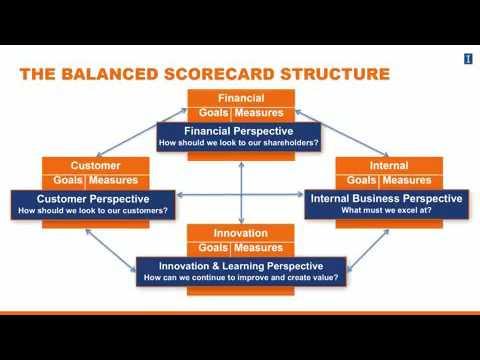 Lesson 4 3 2 Strategic Performance Measurement Systems