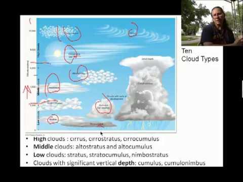 Ch05b 10 Basic Cloud Types