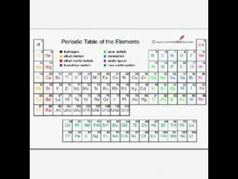 Ncea level 2 chemistry lewis structure basics youtube ncea level 2 chemistry lewis structure basics urtaz Image collections