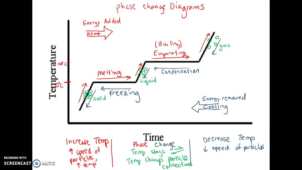 hight resolution of diagram of phase change