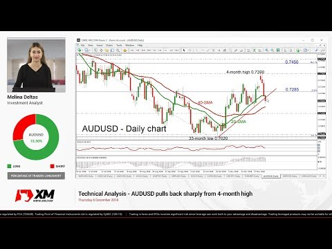 Technical Analysis: 06/12/18 - AUDUSD pulls back sharply from 4-month high