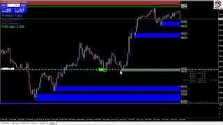 How to Recover Loss from Forex Trade-Loss recovery Techniq of forex