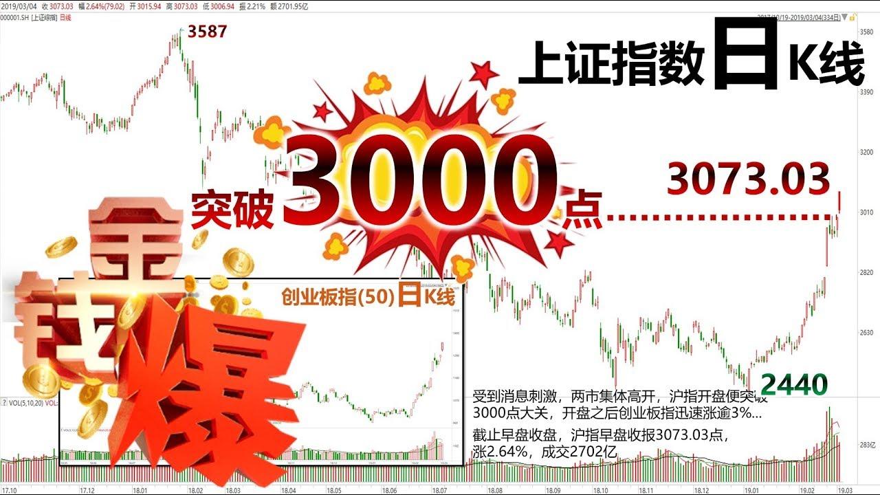 20190304(完整版)A股向天比高?中美商業週期倒置!(金錢爆官方YouTube)