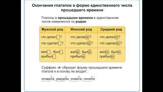 Правописание возвратных глаголов/ Образование глаголов прошедшнго времени