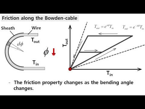 Feedforward Friction Compensation of Bowden-Cable Transmission Via Loop Routing
