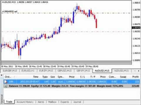 Russ Horn Forex Master Method Watch Live Trade