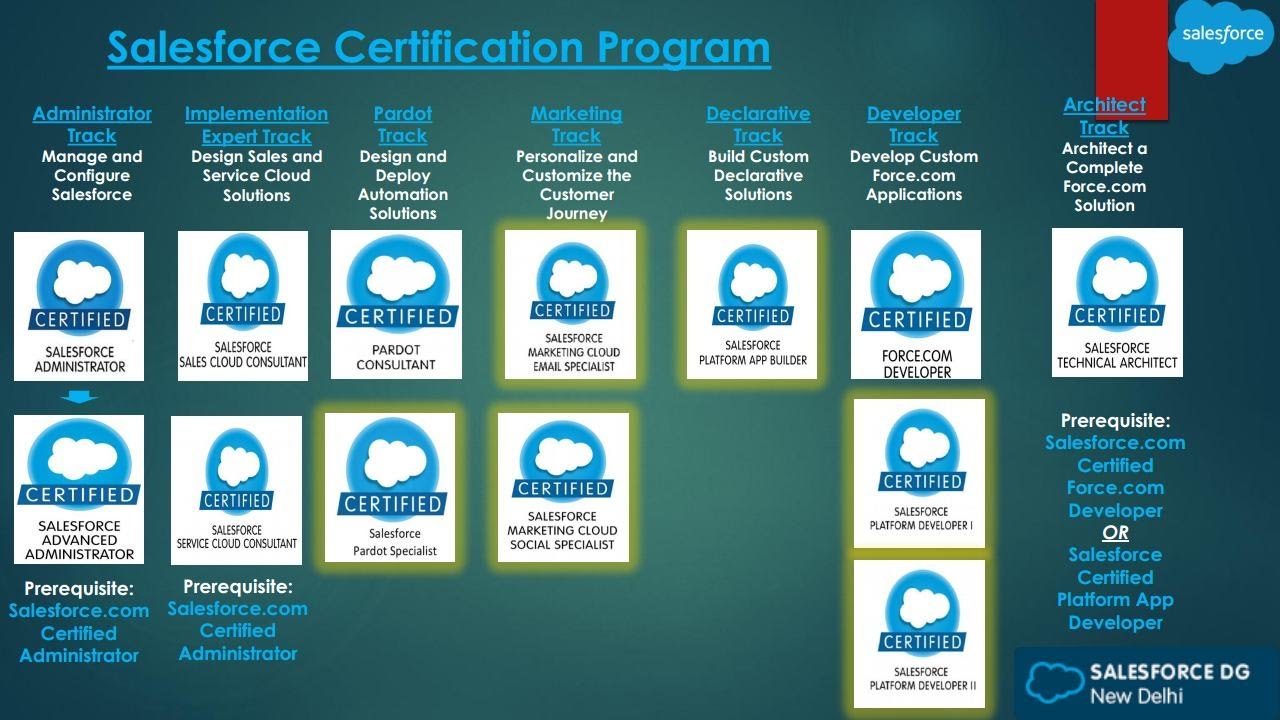 Salesforce Certifications Explained Youtube